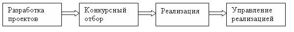 Жизненный цикл управления проектом