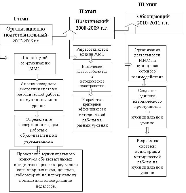 Этапы формирования инновационной модели ММС